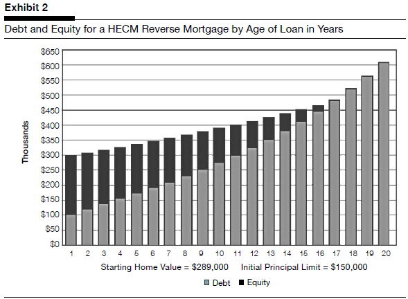 HECM Debt and Equity by Age of Loan in Years