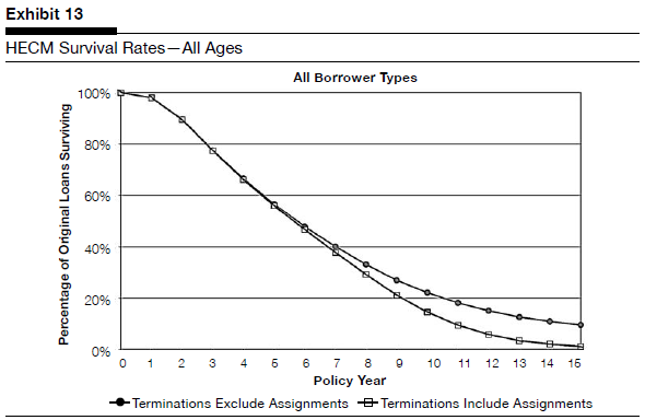 HECM Survival Rates - Termination Number of Years