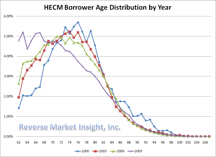 HECM Reverse Mortgage Borrower Age Distribution by Year