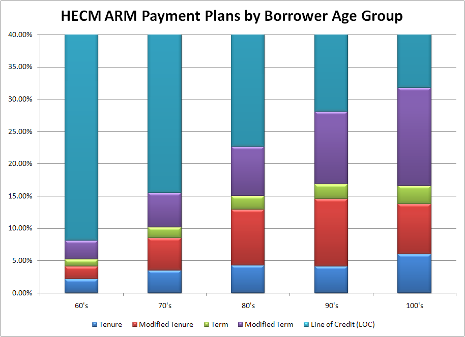 HECM Payment Plans By Age Group