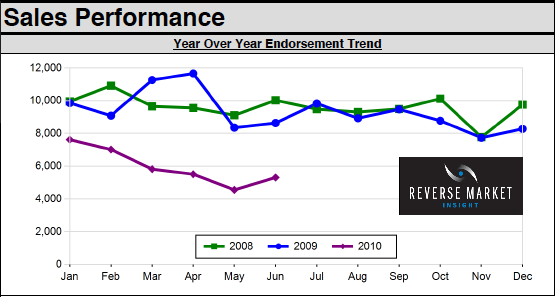Reverse Mortgage Sales Performance June 2010