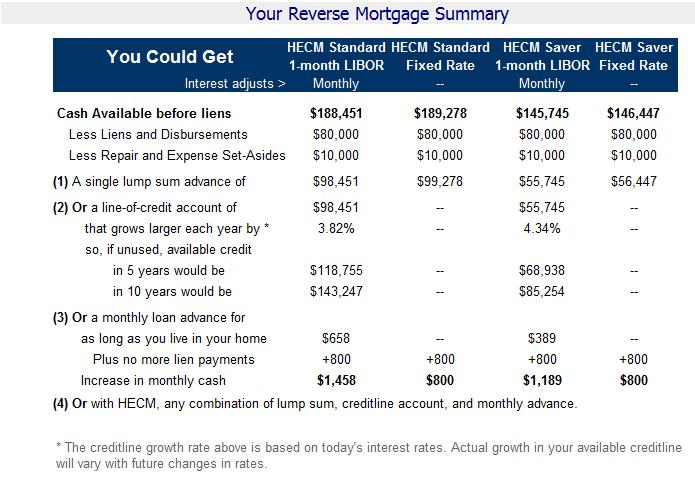 Reverse Mortgage Calculator - Reverse Mortgage Summary