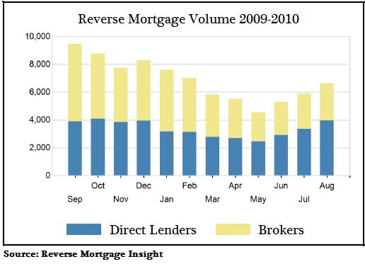 Reverse Mortgage Volume - Brokers Versus Direct Lenders 2009-2010