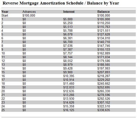 mortgage calculator amortization table. Reverse Mortgage Amortization