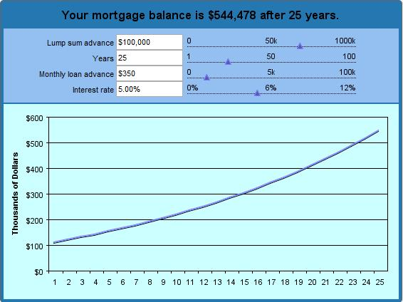 Reverse Mortgage Calculator - Amortization Graph